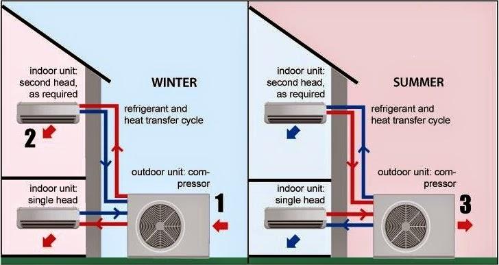 Hvac Unit Diagram Winter Mode - Wiring Diagram Online