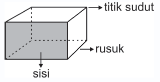 Matematika Kelas IV: Bangun Ruang Sederhana ~ BISA