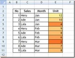 Data Setelah Diberi Conditional Format