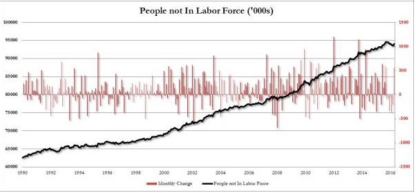 https://4.bp.blogspot.com/-jD1t7HF5ZzM/VzMQeOqzP7I/AAAAAAAC9O8/fCLT_fEacXA6Lds6-ZRRYXRsKHHXFUz6ACLcB/s1600/people-not-in-labor-force%253Dnot-unemployed.png