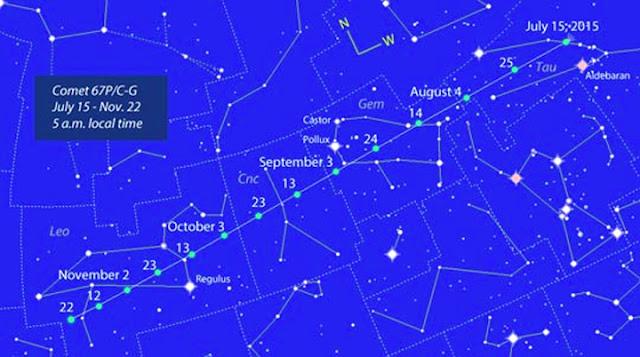 localização do cometa 67P C-G