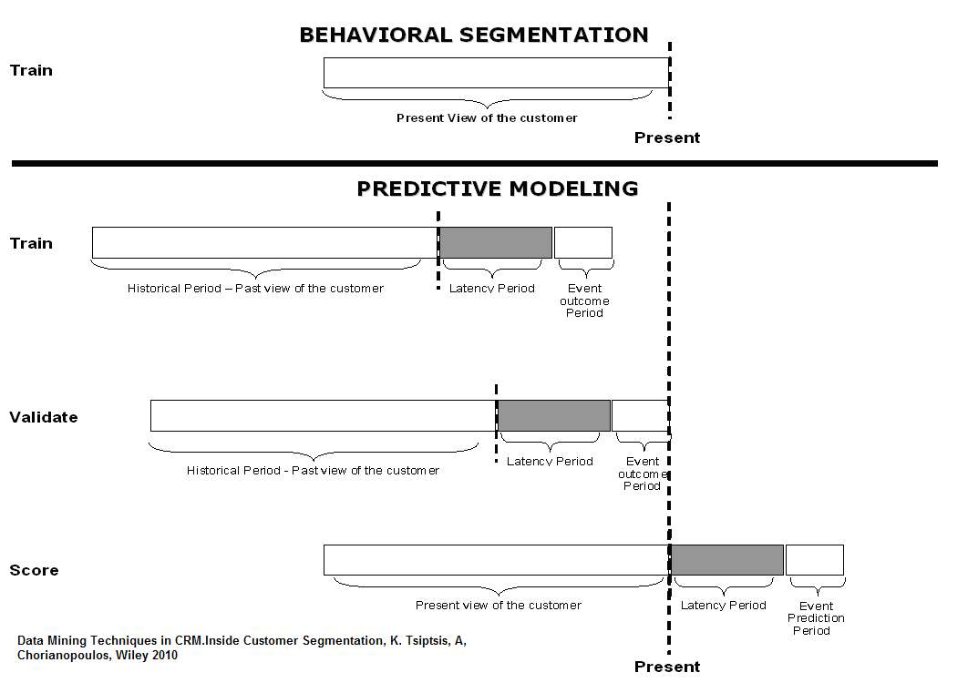 INSIDE DATA MINING: Segmentation and Classification models