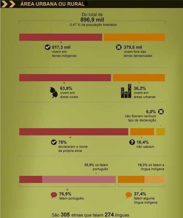 Indígenas - Brasil - Censo - 2010-1