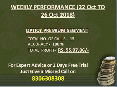 Option Premium Calls by CapitalHeight
