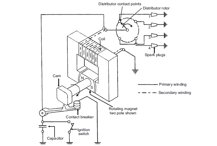 Ignition System Capacitor Function on capacitive discharge ignition schematic