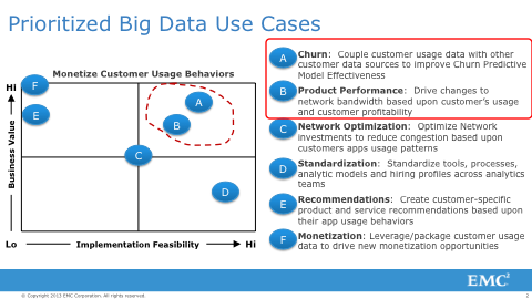 Opportunity matrix for Big Data Use Cases
