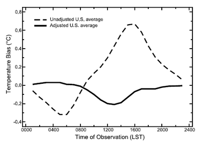 Temperature bias over the day before and after correction, Vose et al. (2003).