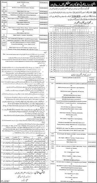 Sargodha District Educators Jobs 2016 Ad in Punjab