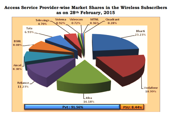 wireless-market-share-february-2015