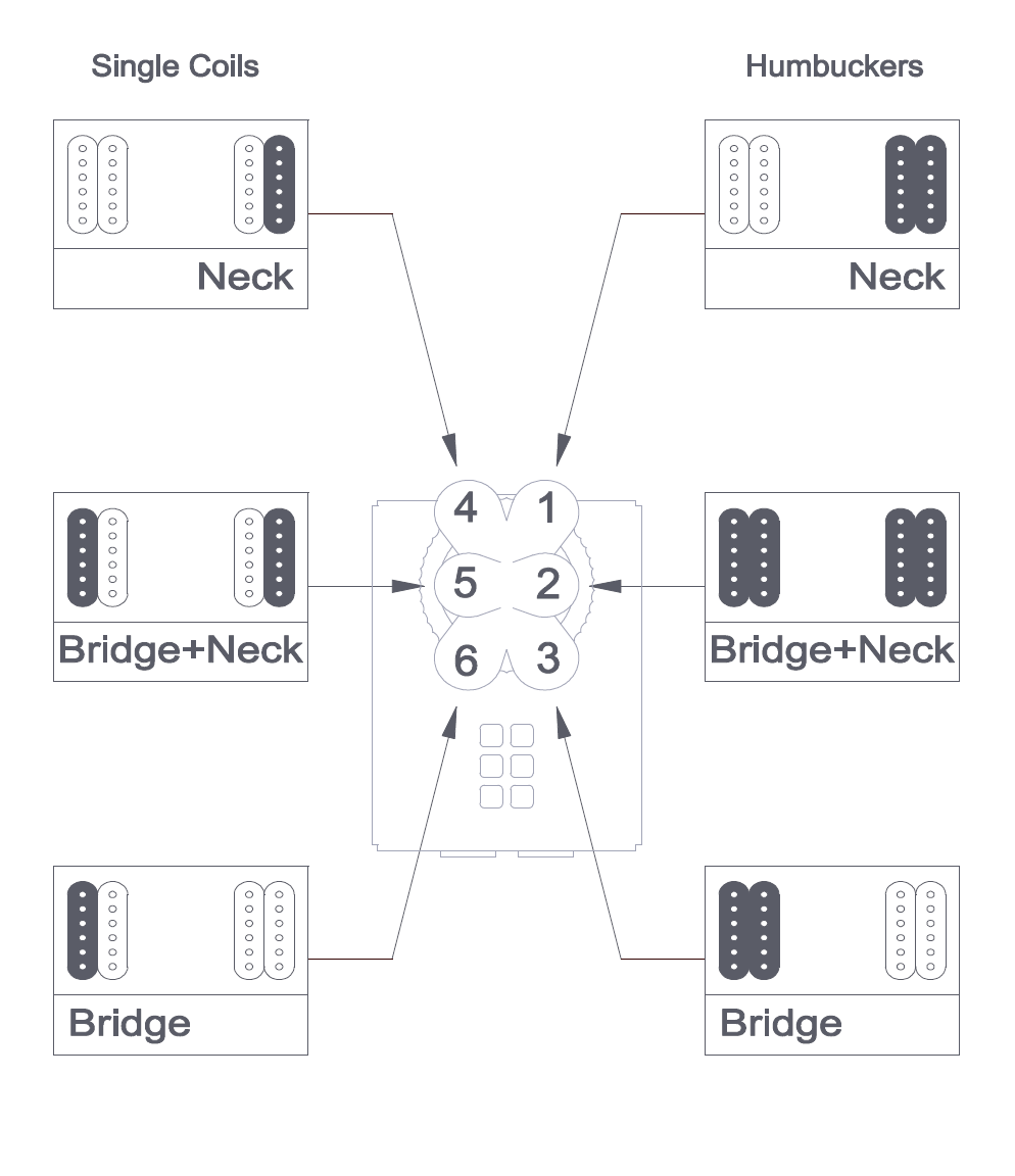 the reason for the complexity was my choice to try a 6-way freeway switch,  instead of the normal 3-way  it's pretty neat - allowing the following  pickup