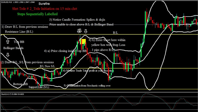 High probability setups with Bollinger Bands