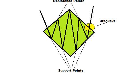 Q-diamond forex