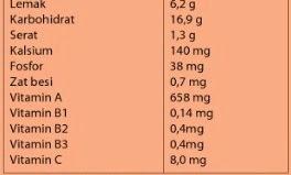 Informasi Lengkap Tentang Jengkol dan Manfaat Makan Jengkol