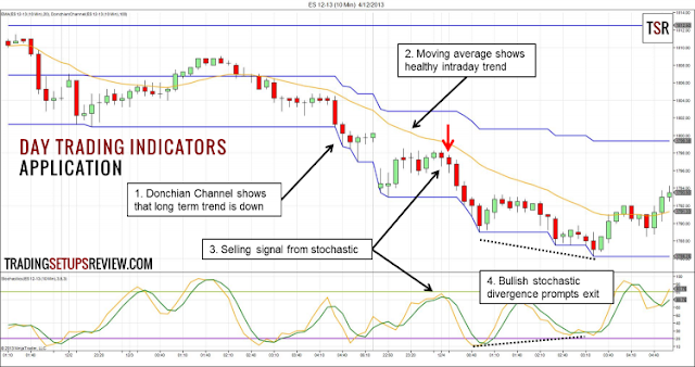 Best technical indicators for intraday trading