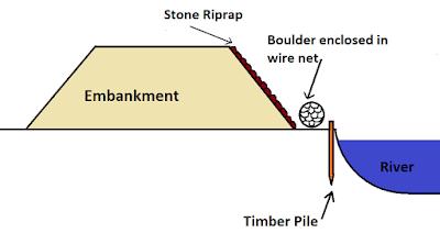 Stone Riprap