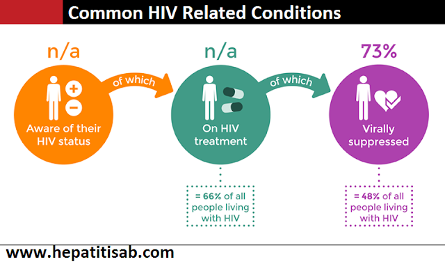 Common HIV Related Conditions