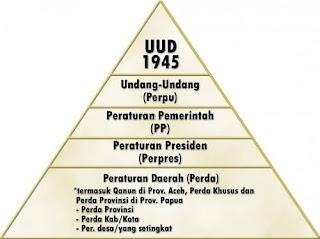 Sebutkan dan Jelaskan Tata Urutan Peraturan Perundang Undangan Nasional Indonesia