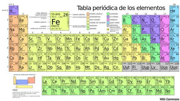 Vive la qumica virtual la tabla peridica la tabla peridica es la disposicin de los elementos qumicos distribuidos en una tabla donde los ordenan por su nmero atomico por su configuracin urtaz Image collections