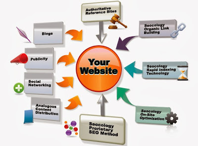 Website designing company bangalore