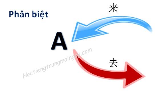 Phân biệt cách sử dụng bổ ngữ xu hướng 来 và 去 trong tiếng Trung