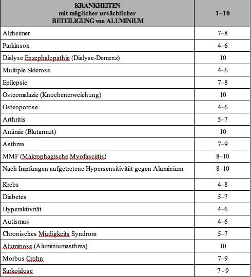 ehgartners info liste der mit aluminium assoziierten krankheiten. Black Bedroom Furniture Sets. Home Design Ideas