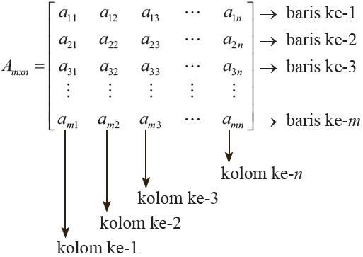 Matematika Dasar: Belajar Mengenal Matriks