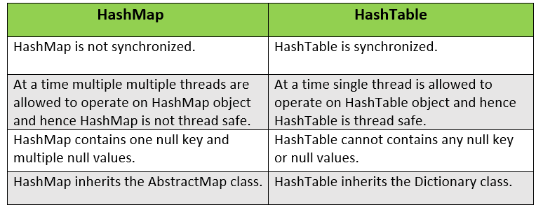 HashMap vs HashTable in Java
