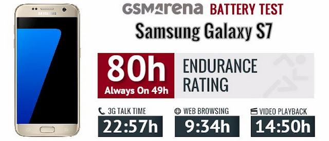 Thời lượng pin khủng của samsung galaxy s7 edge
