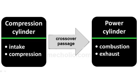 Scuderi Split Cycle Engine Advantages Disadvantages and Applications