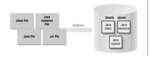 How to call Java stored procedures/Classes from PL/SQL
