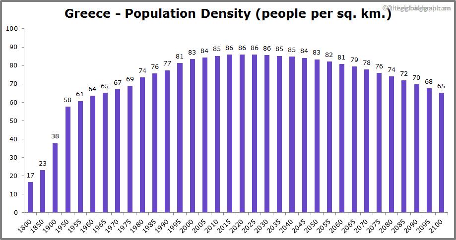 Greece  Population Density (people per sq. km.)