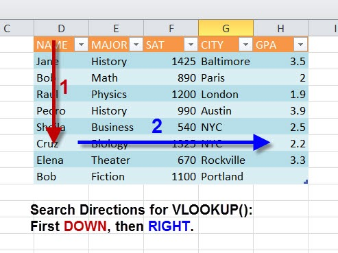 MS-Excel-2010-VLOOKUP-search-directions Vlookup Example on college grades, if statement, exact match, formula multiple sheets, index match, formula excel, column index number excel, excel templates, excel templates, two excel worksheets, if statement, two spreadsheets, google sheets, how use, if null show blank, column matching,