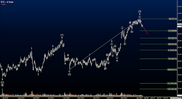 Elliott Wave Option Signals - Edison Intl.