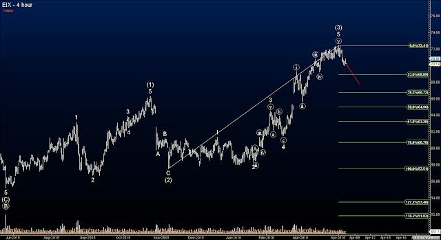Elliott Wave Option Signals - Edison Intl.