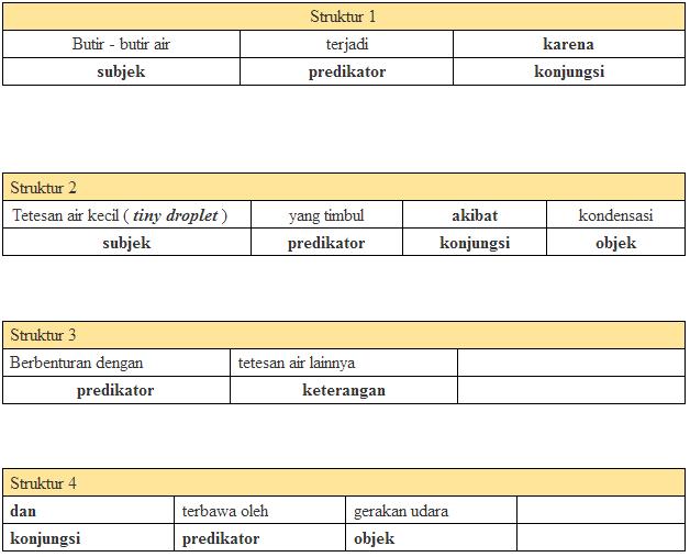 Jawaban Buku Paket Bahasa Indonesia Kelas 11 Semester 2 Halaman 153
