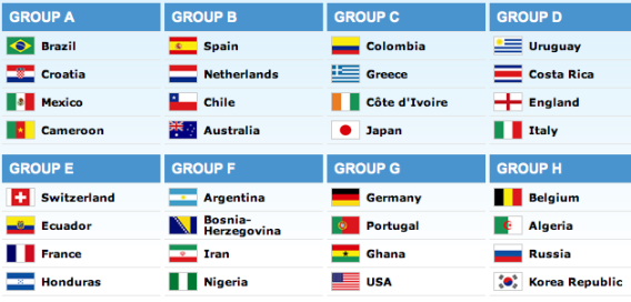 Eight Groups 2014 FiFa Brazil