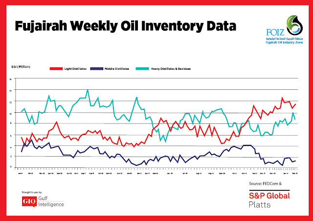 Chart Attribute: Fujairah Weekly Oil Inventory Data (Jan 9, 2017 - Mar 4, 2019) / Source: The Gulf Intelligence
