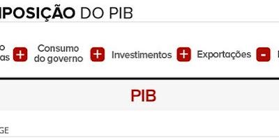 Brasileiro consome mais no 2º trimestre, mas ainda está cauteloso com economia