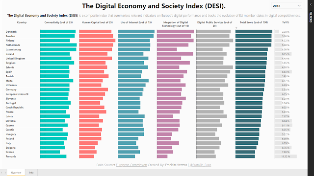 Makeover Monday: The Digital Economy and Society Index (DESI)