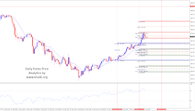 Forex USDJPY 1 hour chart analytics