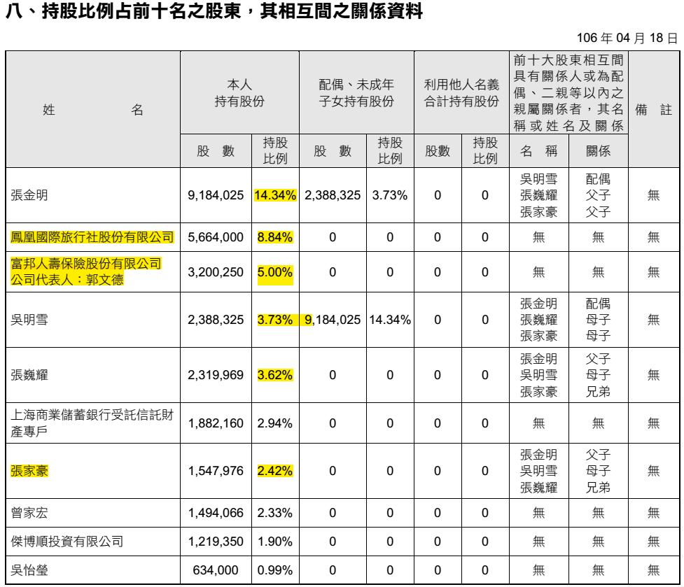 股海貓頭鷹: 5706 鳳凰旅遊 年報105年 公司治理