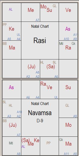 Arudha lagna secrets planets in navamsa houses kp t