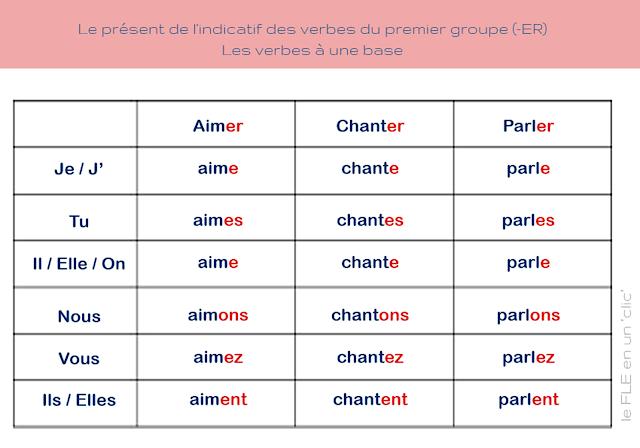 FLE ressources, le présent de l'indicatif des verbes du premier groupe, -er