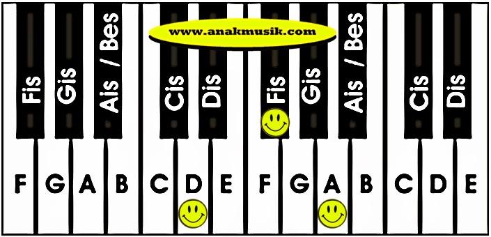 Kunci Dasar Keyboard D