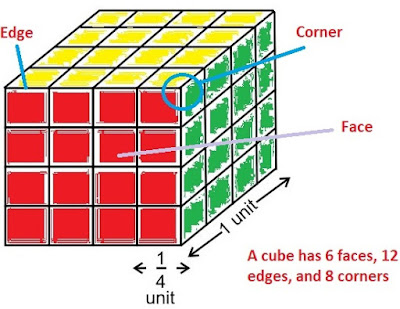 cube corners edges faces
