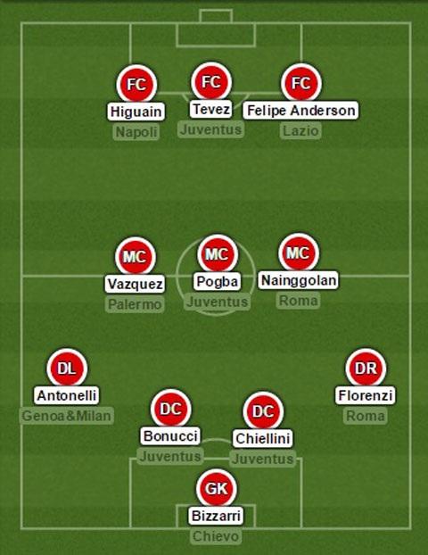 Đội hình xuất sắc Serie A mùa 2014/15