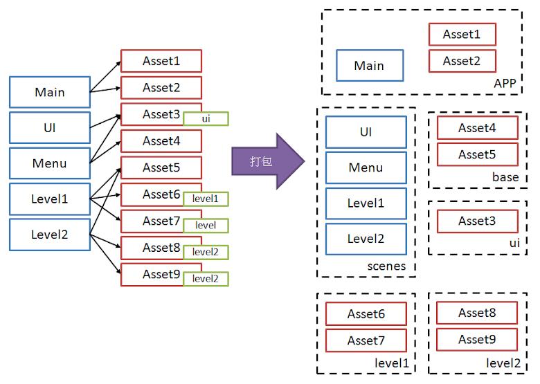 新版的遊戲資源打包示意圖,藍色方框為場景資源,紅色方框為其他遊戲資源 (貼圖材質等等),黑色箭頭為該場景使用該遊戲資源,綠色方塊表示 AssetBundleName,右邊大黑方框表示打包後的資源區塊,分成 APP 主程式資源,scenes、base、ui、level1 以及 level2 等 AssetBundle 資源包,其中 base 放置所有未有 AssetBundleName 的資源