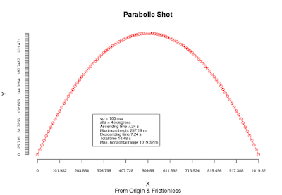 Function to Simulate Simple Parabolic Shooting.