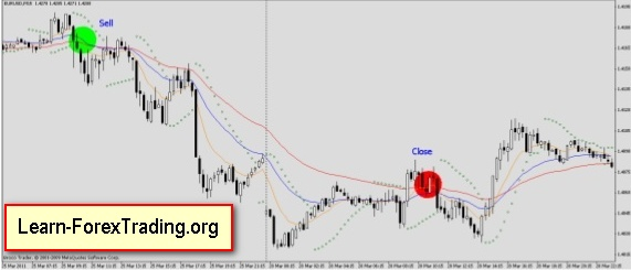 Triple EMA's with Parabolic SAR