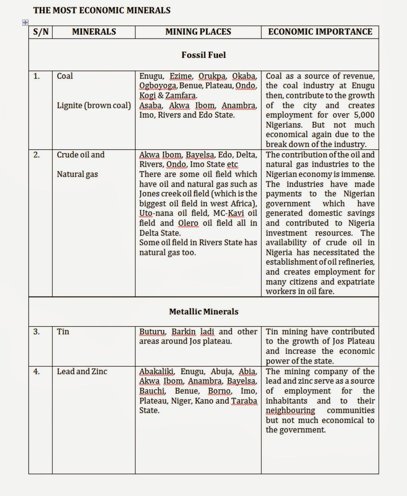 ECONOMIC MINERALS RESOURCES IN NIGERIA ~ Geo-information